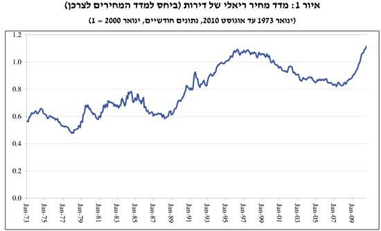 מדד מחיר ראלי של דירות / מתוך: בנק ישראל